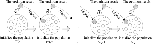 Diagram of the best individual reserved migration.