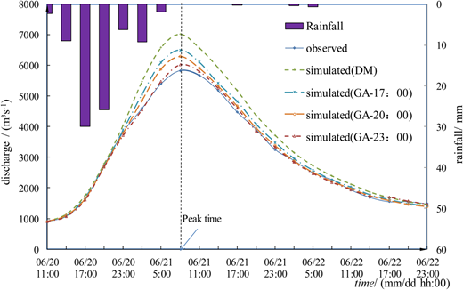 The rainfall, observed hydrographs, and simulated hydrographs (DM and GA) for flood 20100621.