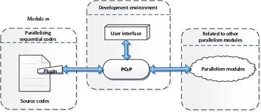 Schematic of the development environment for parallel computing.