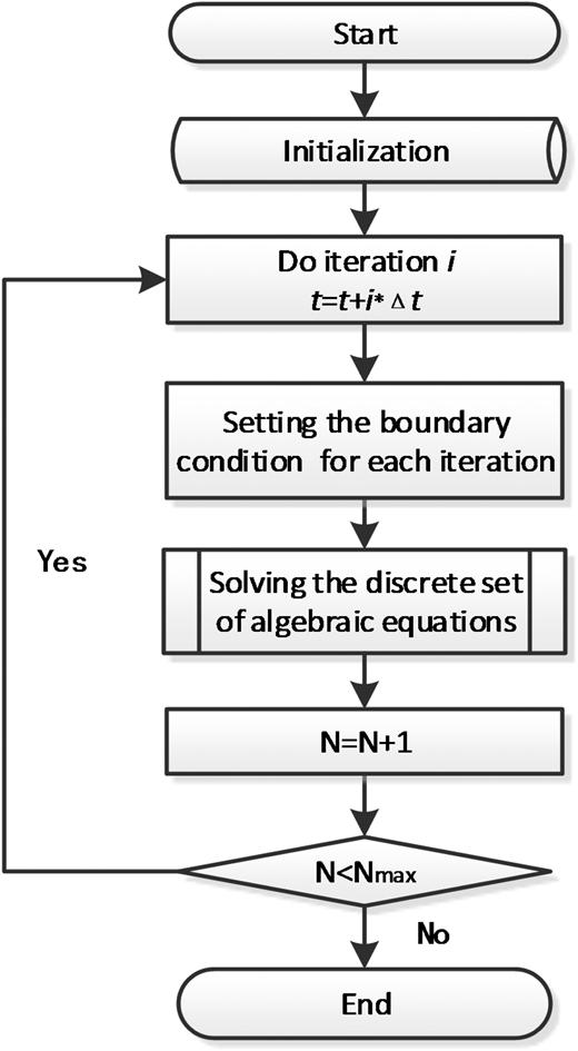 General framework for solutions to time-dependent models.