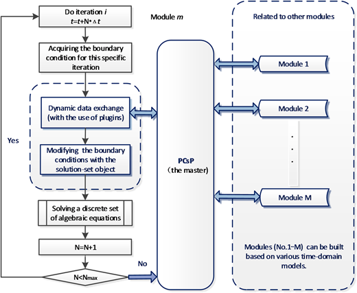 Association between the PCsP and parallel modules in a cluster-computing system.