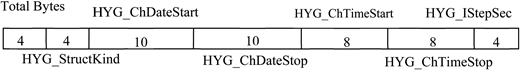 Format of the packed dataset.
