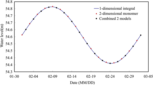 Comparison of the water level at the connecting section.