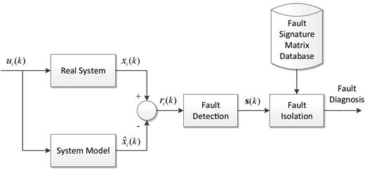 FDI block diagram.