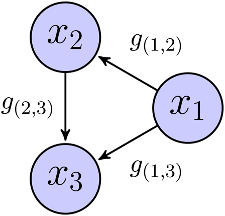Example of a reduced dependency graph with three sensors (i.e., ,  and ) and three relationships (i.e., ,  and ).