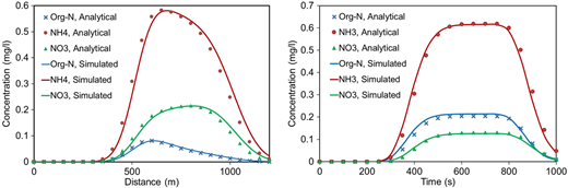 First example. Analytical and numerical concentration profiles for the three nitrogen species 1,000 s after the beginning of the discharge (left) and at the location x = 400 m (right). The numerical results were computed with longitudinal mesh sizes of 2.5 m and 10 m, and with the second order Gamma scheme.