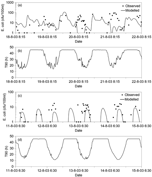 Faecal contamination in Carmarthen Bay. Comparison of measured and predicted E. coli concentrations and evolution of computed  values at control points 1 (a) and (b) and 2 (c) and (d).  is the time in hours required to reach a 90% reduction in E. coli concentration, and is related to the decay rate as .