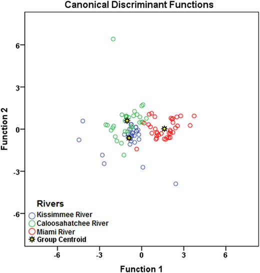 Scatter plot for the spatial DA of water quality variations across three studied rivers in wet season (stepwise mode).