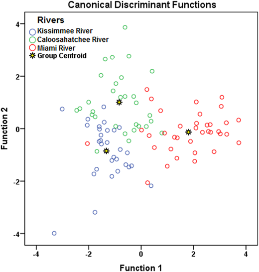 Scatter plot for the spatial DA of water quality variations across three studied rivers in dry season (stepwise mode).