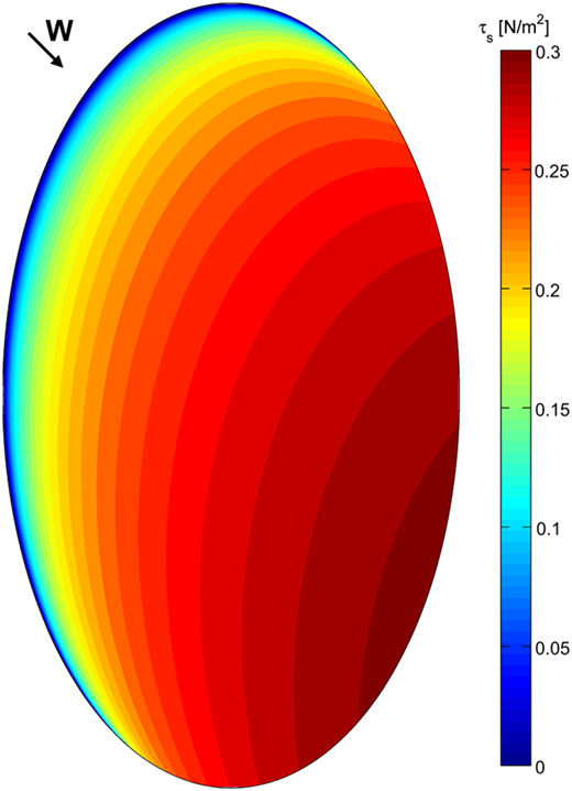 IBL-derived wind stress field for W10,l = 10 m/s from NW for the test elliptical lake.