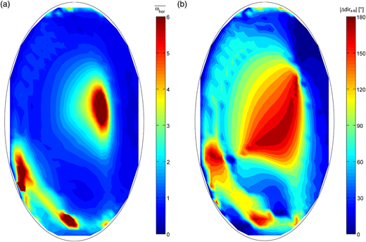 (a) Depth-averaged non-dimensional horizontal vorticity  and (b) absolute flow direction difference between surface and bottom velocities |Δdirs-b| fields resulting from the 3D model of the test elliptical lake under the reference conditions.