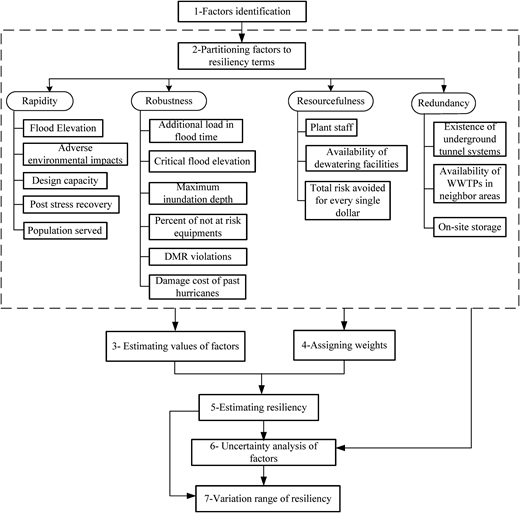 Proposed framework for quantifying resiliency of wastewater treatment plants.