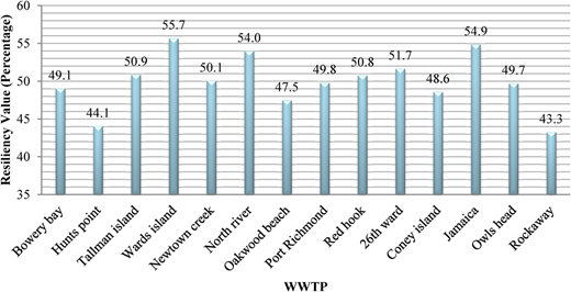 Quantified resiliency index for different WWTPs.