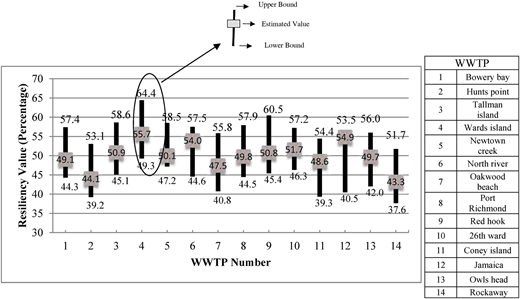 Range of resiliency variation for each WWTP.