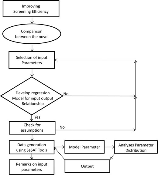 Flow chart of the methodology adopted in sensitivity analysis.