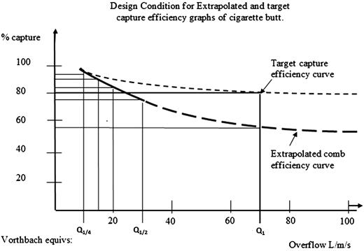 Concept diagram of target capture efficiency curve.