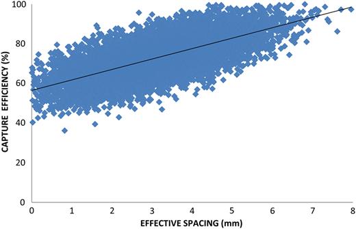 Relationship between effective spacing (mm) and capture efficiency (%).