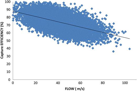 Relationship between the flow (L/s) and capture efficiency (%).