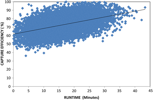 Relation between runtime (minutes) and capture efficiency (%).
