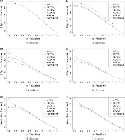 Optimal value of J of FCM obtained by the proposed hybrid clustering algorithms and arFCM for different values of fuzzifier (m) for (a) c = 2, (b) c = 3, (c) c = 4, (d) c = 5, (e) c = 6, and (f) c = 7. The vertical axis shows the values of objective function (J) for the hybrid algorithms, and the mean value of the objective function in pf implementations for arFCM ().