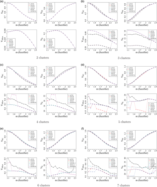 Values of cluster validity indices for the proposed hybrid clustering algorithms and arFCM for different values of fuzzifier  for (a) c = 2, (b) c = 3, (c) c = 4, (d) c = 5, (e) c = 6, and (f) c = 7.