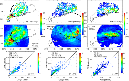 Total precipitation for the three typhoon events (Utor, Usagi and Linfa) detected by rain gauges (a)–(c) and by CMPA (d)–(f), and the density-color scatter plots of CMPA versus gauge data (g)–(i). Density is the number of grids within a rain depth interval of 5 mm. The black lines in (a)–(f) outline the tracks of the three typhoon events.
