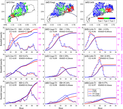 (a1)–(a3) Spatial distribution of the three rain types obtained by the K-means cluster analysis from gauge observations for the Utor, Usagi and Linfa events; (b1)–(d3) hourly (stairs, left-hand vertical axis) and accumulated (lines, right-hand vertical axis) rain series from gauge and CMPA at the three clustered types of the three events.
