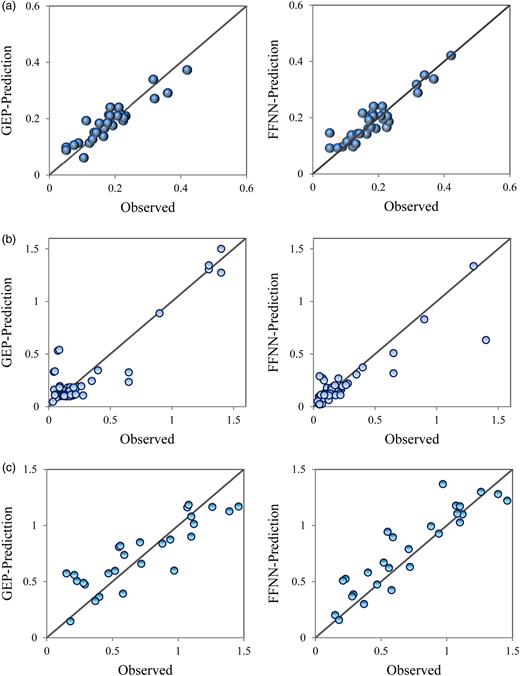 Observed vs. predicted scour depths testing stage of GEP and FFNN models for (a) ski-jump bucket, (b) sharp-crested weir, and (c) inclined slope controlled structure.