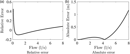 Graphs of relative and absolute error functions of the quadratic friction loss approximation for a typical pipe with L = 1,000 m, D = 0.1 m, C = 120. The value of  is set to 8 l/s while  is chosen so that the minimum of the relative error function  sits at −0.1: (a) relative error, (b) absolute error.