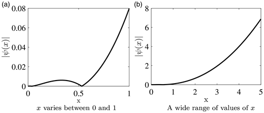 Graphs of the function  over different ranges of x values: (a) x varies between 0 and 1, (b) a wide range of values of x.