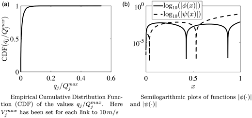 (a) Empirical cumulative distribution function (CDF) of the values . Here,  has been set for each link to 10 m/s. (b) Semilogarithmic plots of functions  and .