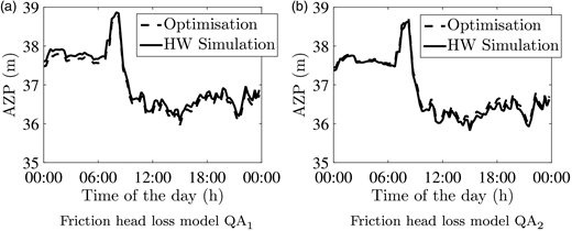 Comparisons of different AZP profiles obtained from optimisation and HW simulation: (a) friction head loss model , (b) friction head loss model .