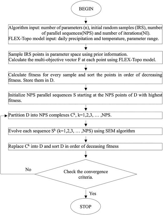 Flow chart of MOSCEM-UA algorithm (revised from Vrugt et al. 2003a).