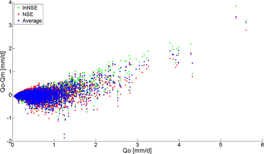 Residuals plot of the different simulations corresponding to the multiple- and single-objective calibration.