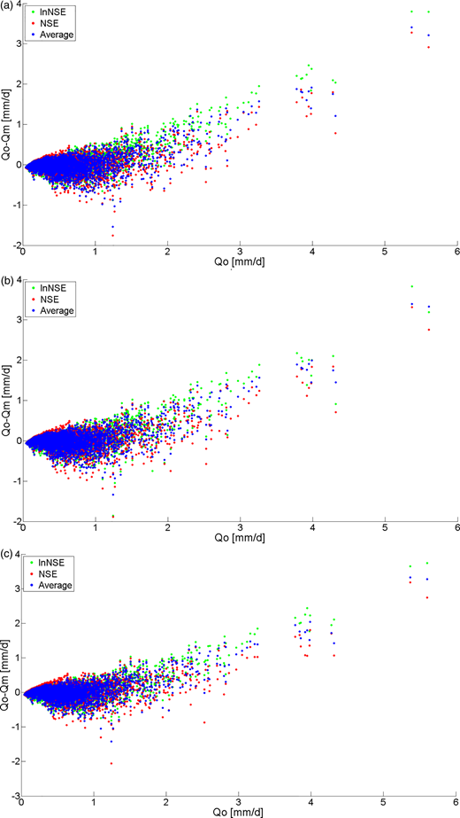 Residuals plots of the simulations based on different optimization parameter combinations. Note: IRS is initial random samples (IRS); NRS is the number of random samples; NI is the number of iterations. (a) IRS = 25, NRS = 25*2, NI= 50,000; (b) IRS = 25, NRS = 25*4, NI= 50,000; (c) IRS = 25*2, NRS = 25*4, NI = 50,000.
