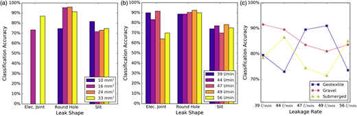 Classification accuracy by different subsets: (a) leak shape by shape area; (b) leak shape by leakage rate; (c) leakage rate by media type.