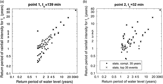 Correlation between return period of water level and return period of rainfall for the derived critical time of concentration for (a) Point 1 and (b) Point 2.