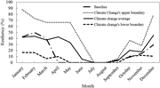 <b>Resiliency</b> of the hydropower system under the baseline and climate change c...