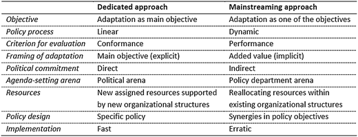 Theoretical differences between a dedicated and a mainstreaming approach to climate change adaptation (Source:Uittenbroek 2014).