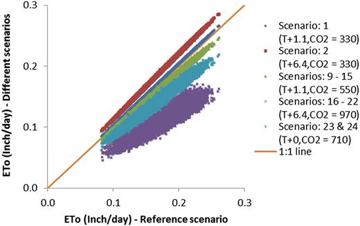 ETo for different scenarios of temperature increase and CO2 emission.