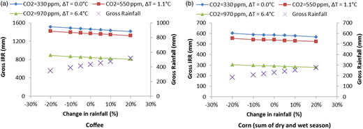 Gross irrigation water requirement for different scenarios of temperature increase and CO2 emission.
