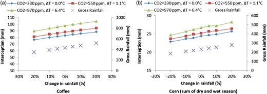 Interception for different scenarios of temperature increase and CO2 emission.