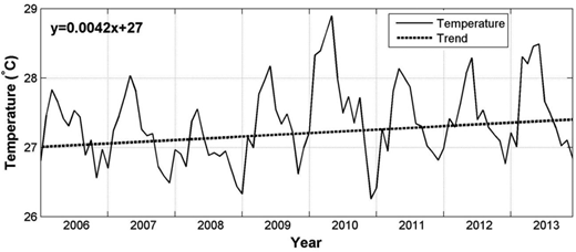 Monthly average of mean surface temperature over 14 MET stations in Peninsular Malaysia from the period of 2006–2013.