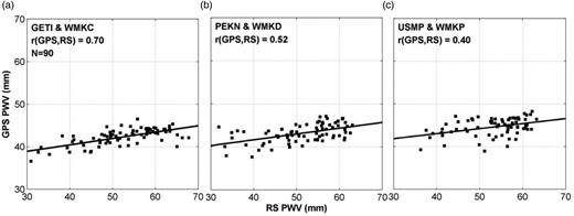Comparison of PWV results computed from GPS and RS data for (a) GETI & WMKC stations, (b) PEKN & WMKD stations, and (c) USMP & WMKP stations.