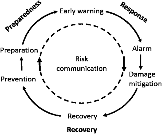 Risk communication as an important component of disaster management throughout the disaster management cycle.