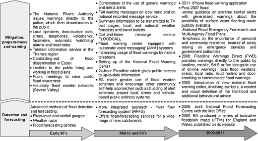 Overview of the progression of flood risk communication strategies in the UK. Source: Compiled from Parker et al. (1995), Haggett (1998), Handmer (2001), McCarthy (2007) and Parker & Priest (2012).