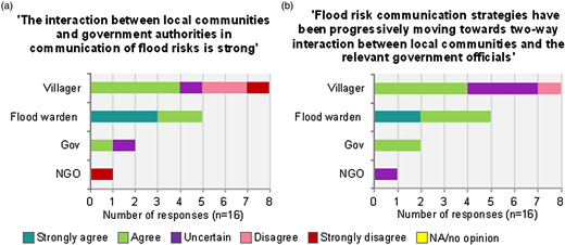 Respondents' evaluations to the current level of interaction and the progression of interactions between villagers and the relevant government officials.