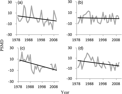 Temporal dynamics of PSMD for the four regions from 1979 to 2010 for (a) Region A, (b) Region B, (c) Region C and (d) Region D.