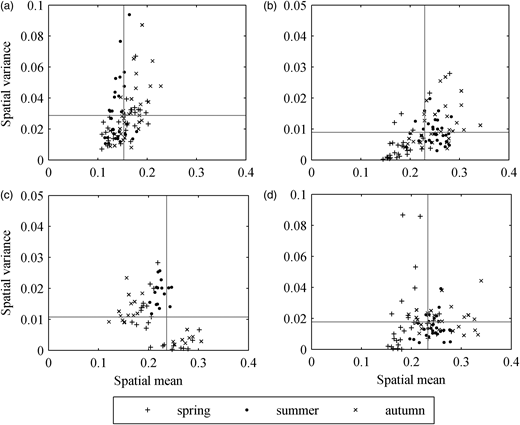 The relationship between spatial mean and spatial variance of SSM for the four regions over three seasons.(a) Region A, (b) Region B, (c) Region C and (d) Region D.