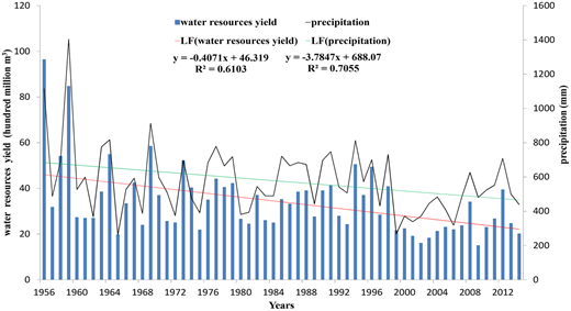 Annual mean precipitation, water resource yield and linear fitting (LF) from 1956 to 2013.